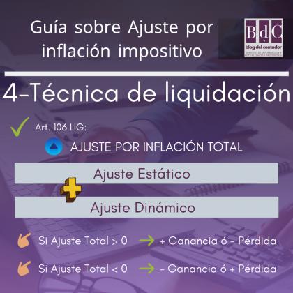 ajuste por inflación impositivo