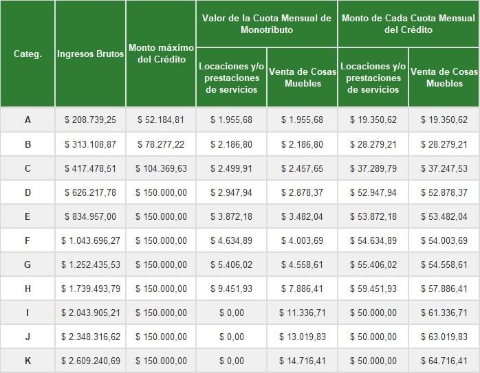 creditos a tasa cero para monotributistas